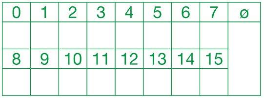 """Siebdruck-Stempel """"Perpetuum"""", """"Punktespiegel"""" 0-15"""